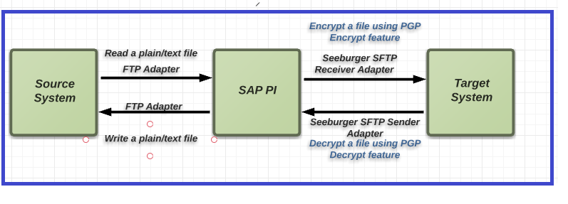 Encryption/Decryption in SAP PI with Seeburger PGP Module