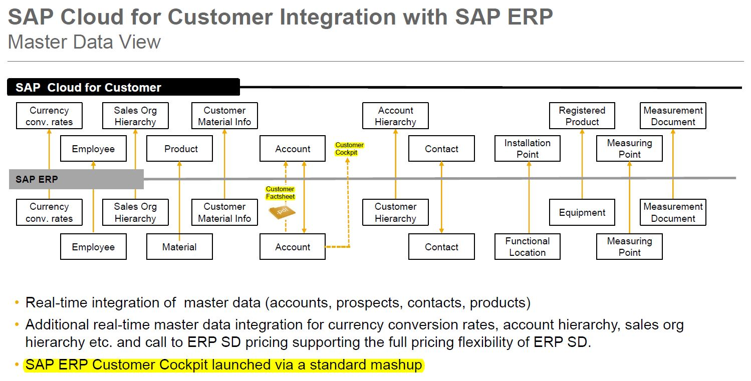 erp master sap thesis The aim of this thesis was to study how the master data quality can be improved  in the data migration process of sap erp implementation.