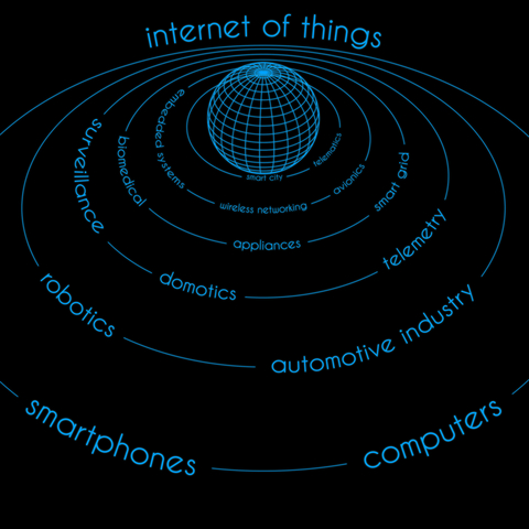 internet_of_things_concept