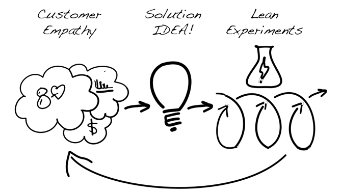 Lean Innovation Process.png