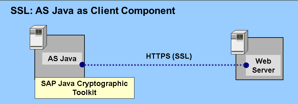 Supported TLS versions for outbound connections on Java stack | SAP ...