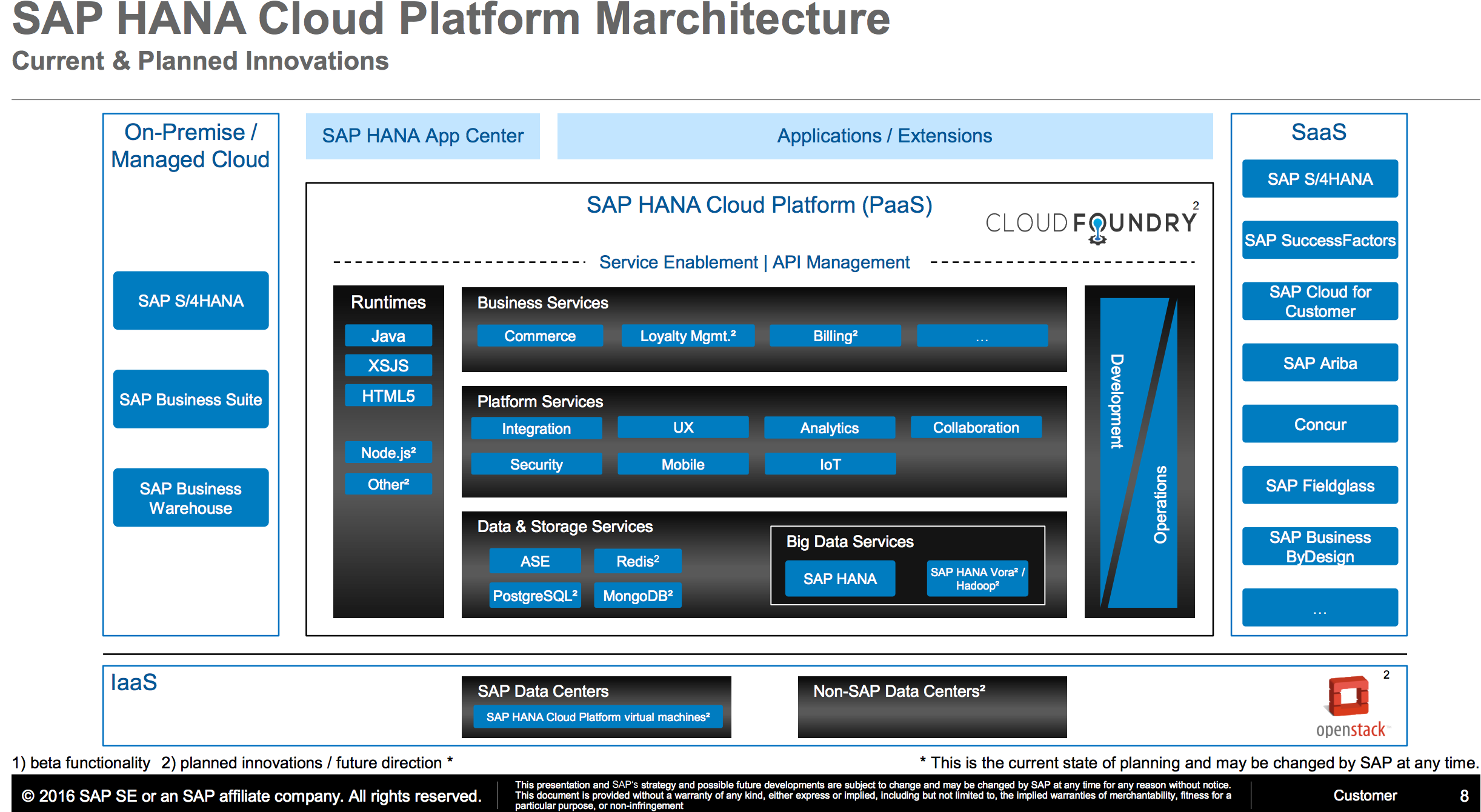 Invitation Sapsysarchs Sap Hana Cloud Platform
