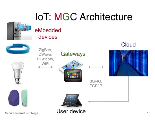 /wp Content/uploads/2016/04/mark_horowitz_stanford_engineering_securing_the_internet_of_things_12_638_940730.  IoT ...