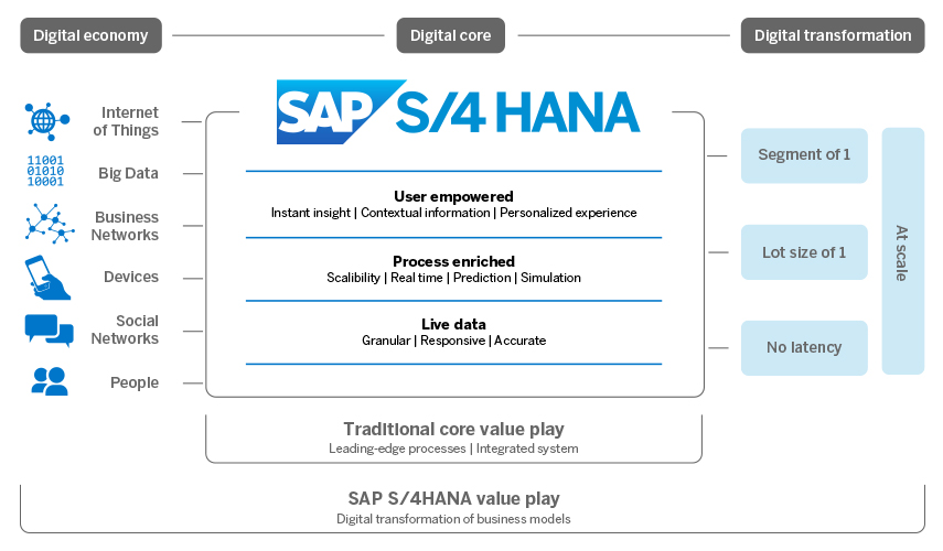 S4 HANA Value play.jpg