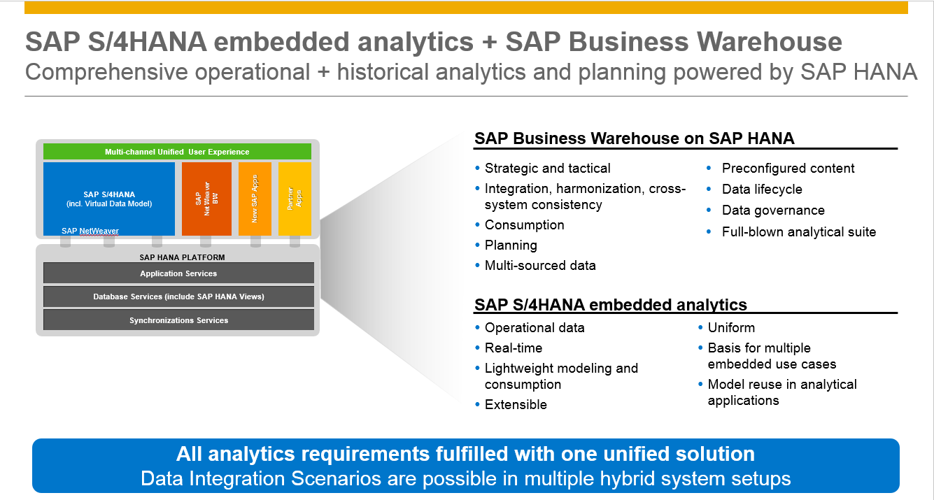S4HANA embedded analytics and BW on HANA.png