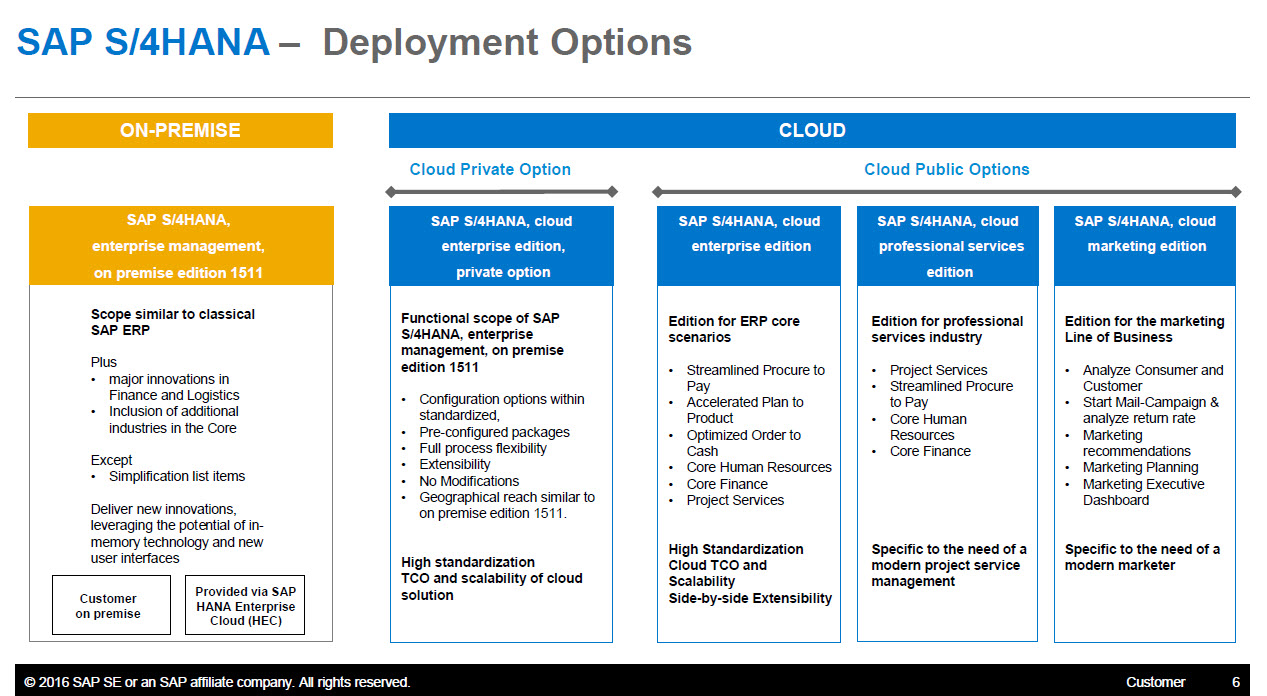 Which SAP S/4HANA version are you thinking about? | SAP Blogs