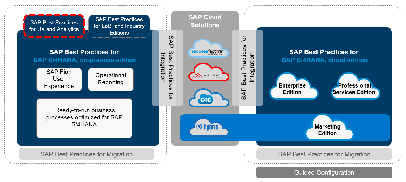 SAP Best Practices Portfolio Overview.PNG