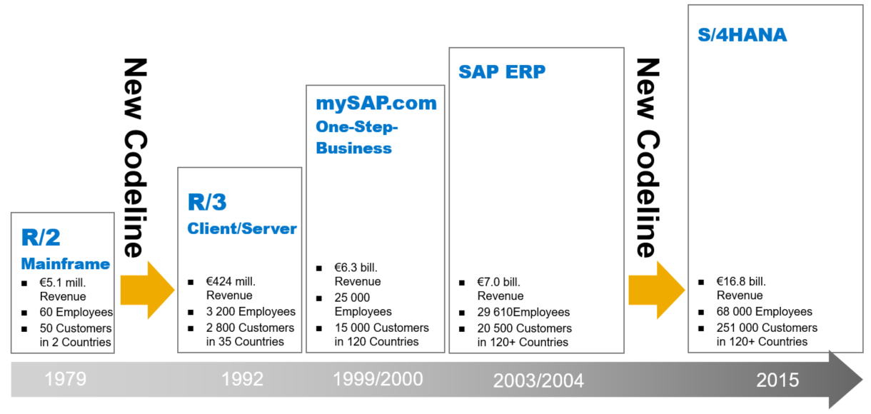 SAP ERP Product History.PNG