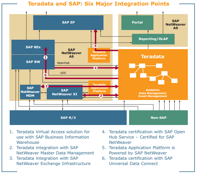How to integrate SAP PI with Teradata (Sync Macros without mapping ...
