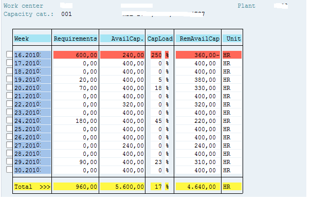 on the capacity planning standard overview screen select one entry and choose cap detailsperiod