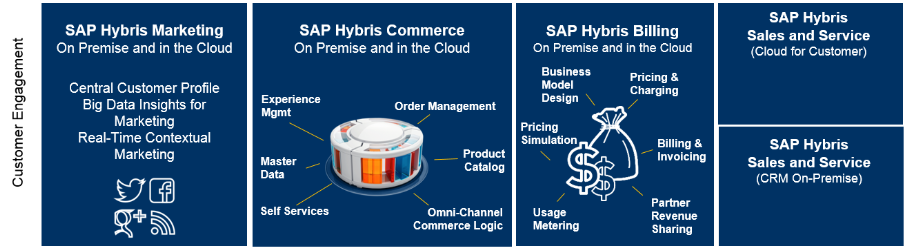 SAP Hybris customer engagement solutions | SAP Blogs