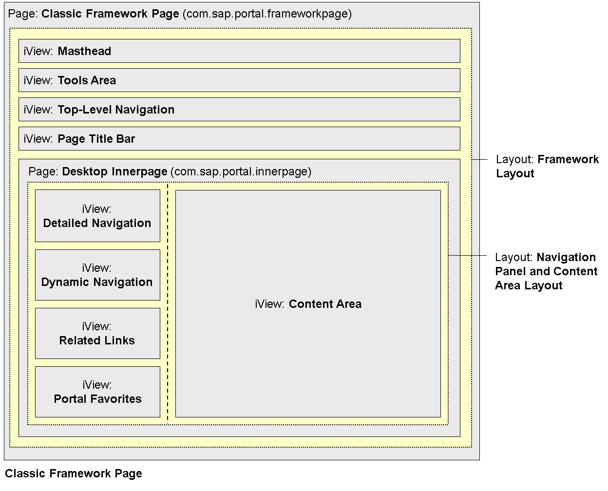 EP: The Portal & The Fiori Framework Page – Part 3 | SAP Blogs