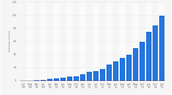 Cumulative number of apps downloaded in Apple store_3.png