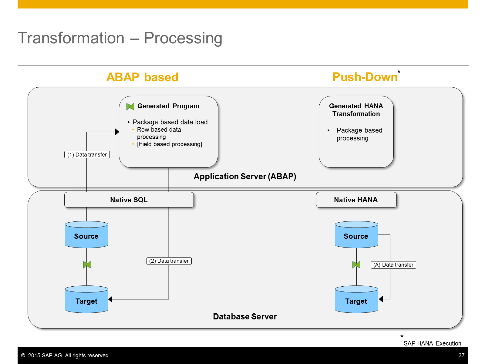 Hana Based Bw Transformation Sap Blogs