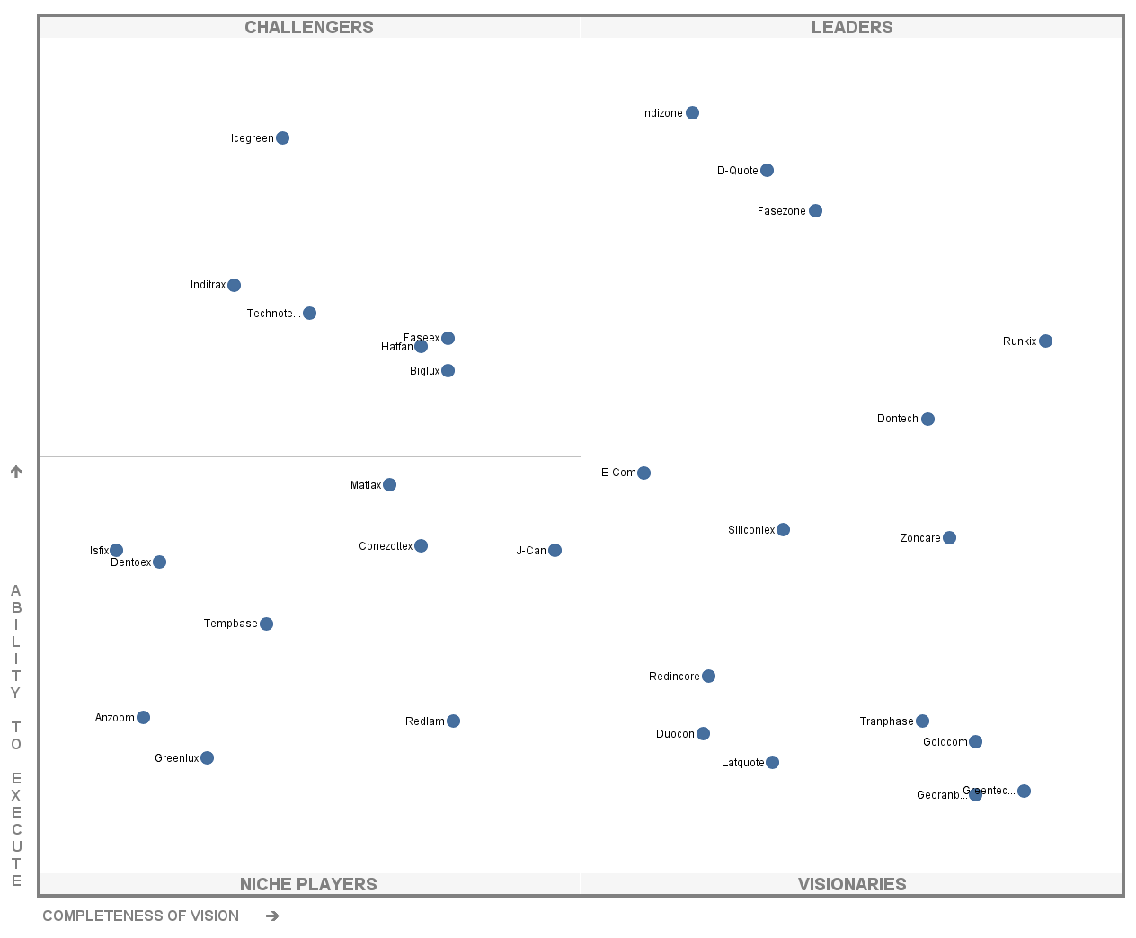 Gartner Magic Quadrant - 4.png