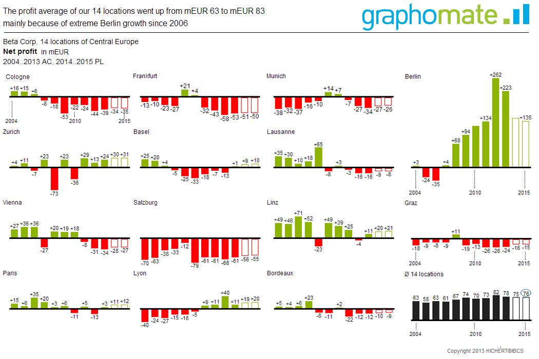 Uncategorized | SAP Blogs | Page 2057