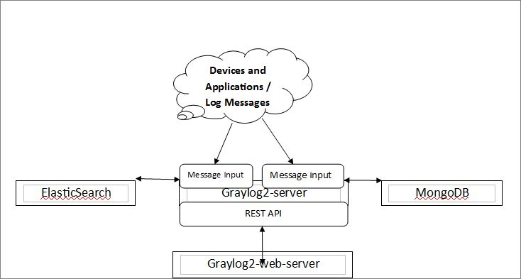 Overview on the Graylog | SAP Blogs
