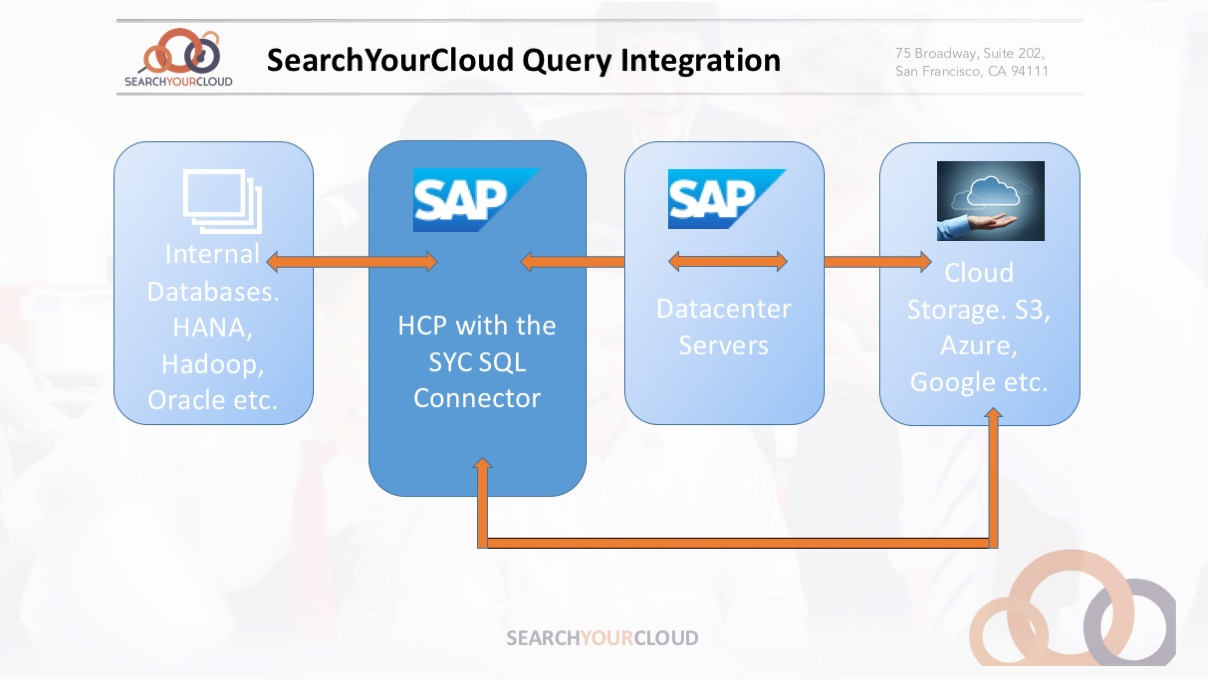 HCP Connectivity to HANA, HADOOP and Beyond with Apache Drill | SAP ...