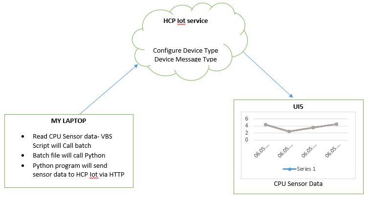 hcp iot service cpu sensor live data sap blogs