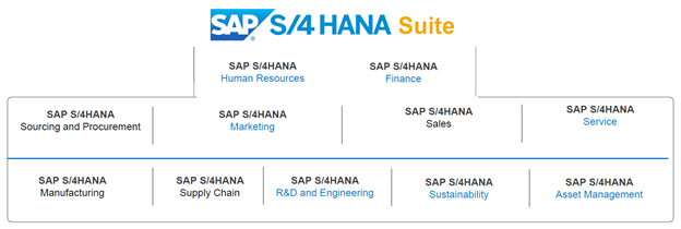 S4HANA_Suite_Teched2015LV.png
