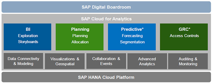 SAP-Cloud-for-Analytics-high-level-architecture-SAP-Cloud-for-Analytics-FAQ.jpg