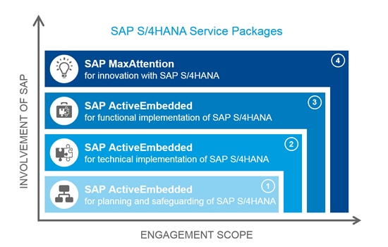 SAP_S4HANA_Service_Packages_600.png