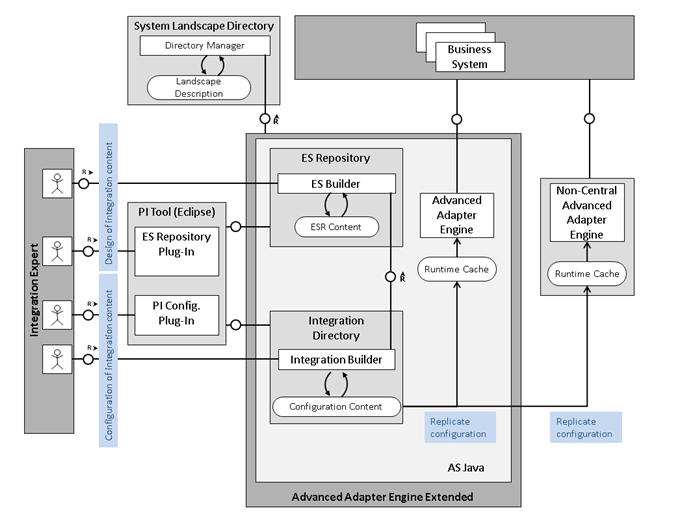 The architecture diagram of Single Stack SAP PI Versions