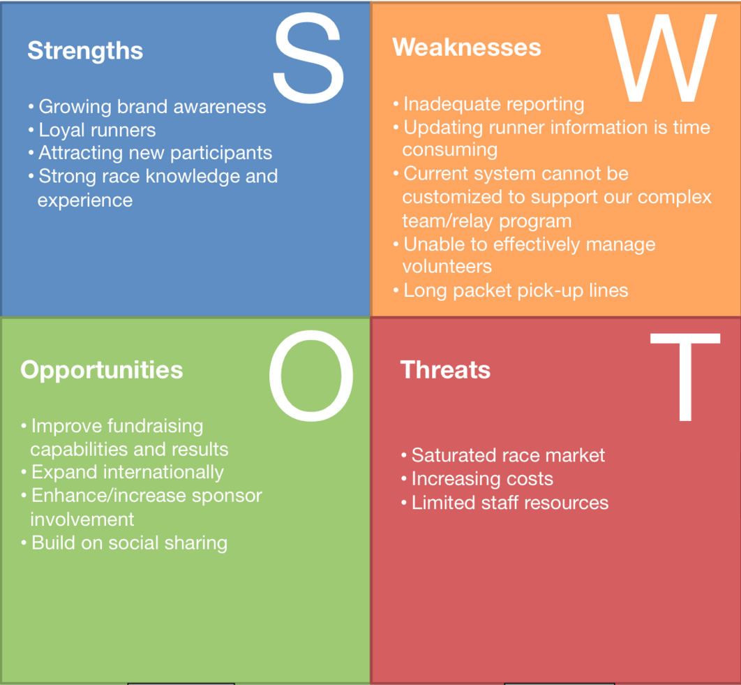 swot analysis creative technology Your strengths, weaknesses and overall business situation should be assessed every year when was the last time you performed a full b2b swot analysis.