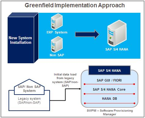 Sap S 4hana Point Of View To Choose An Option For S 4hana