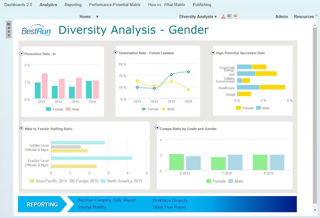 Diversity Amp Inclusion In Sap Successfactors Workforce