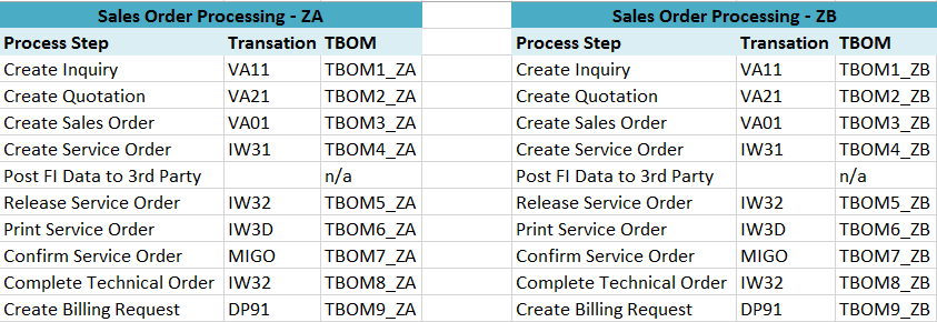 BPCAs for process variants.png