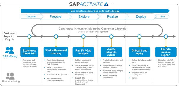 All About Sap S 4 Hana In A Nutshell Admin Prespective