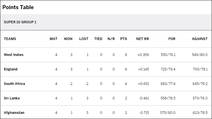 ICC-T20-points Group1.PNG