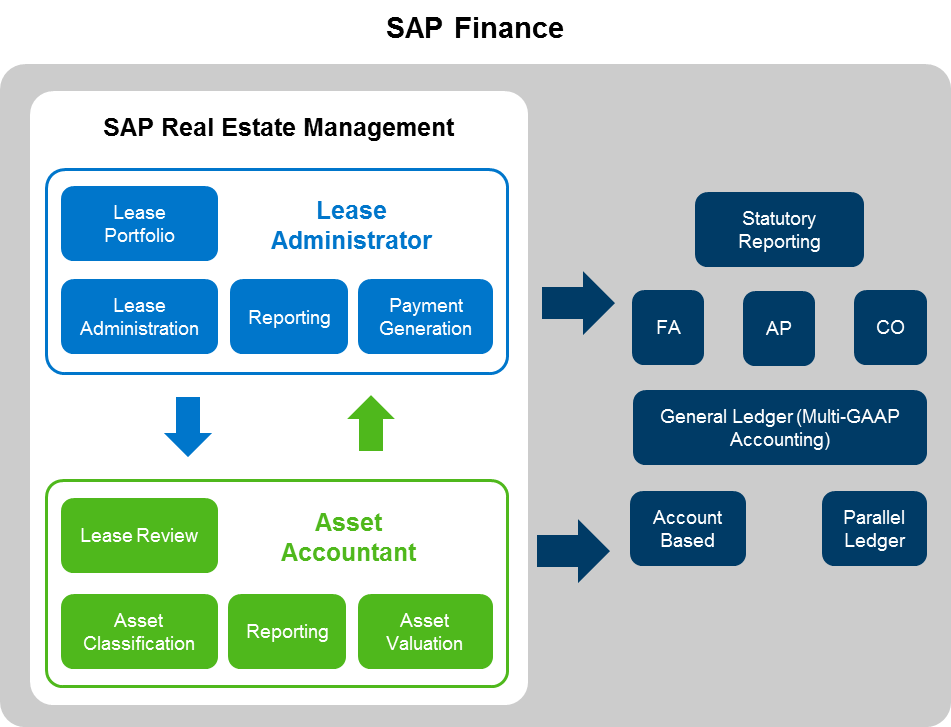 IFRS 16 Real Property Leasing with SAP Real Estate