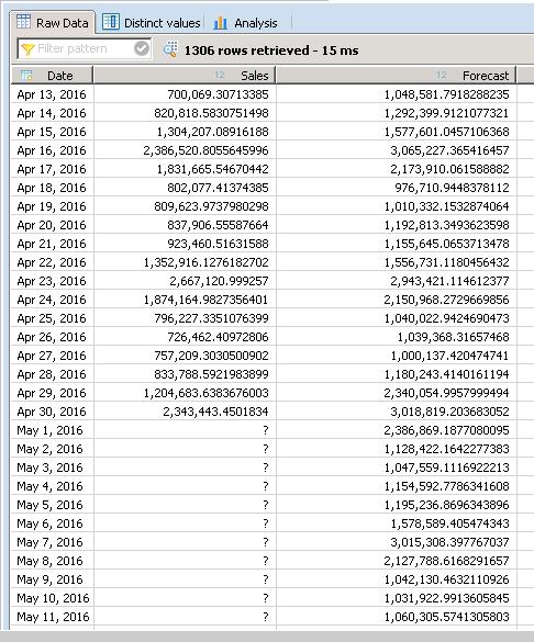 Predictive Analytics Using Sap Design Studio And Sap Hana Part 1