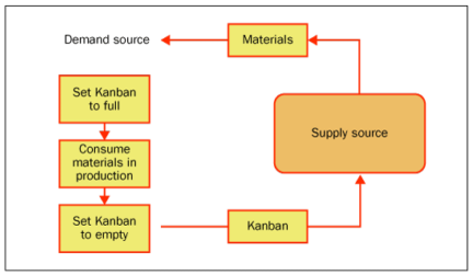 Kanban process sap blogs set the kanban to empty and full by using tcode pk13n demand source overview and pk12n supply source overview ccuart Choice Image