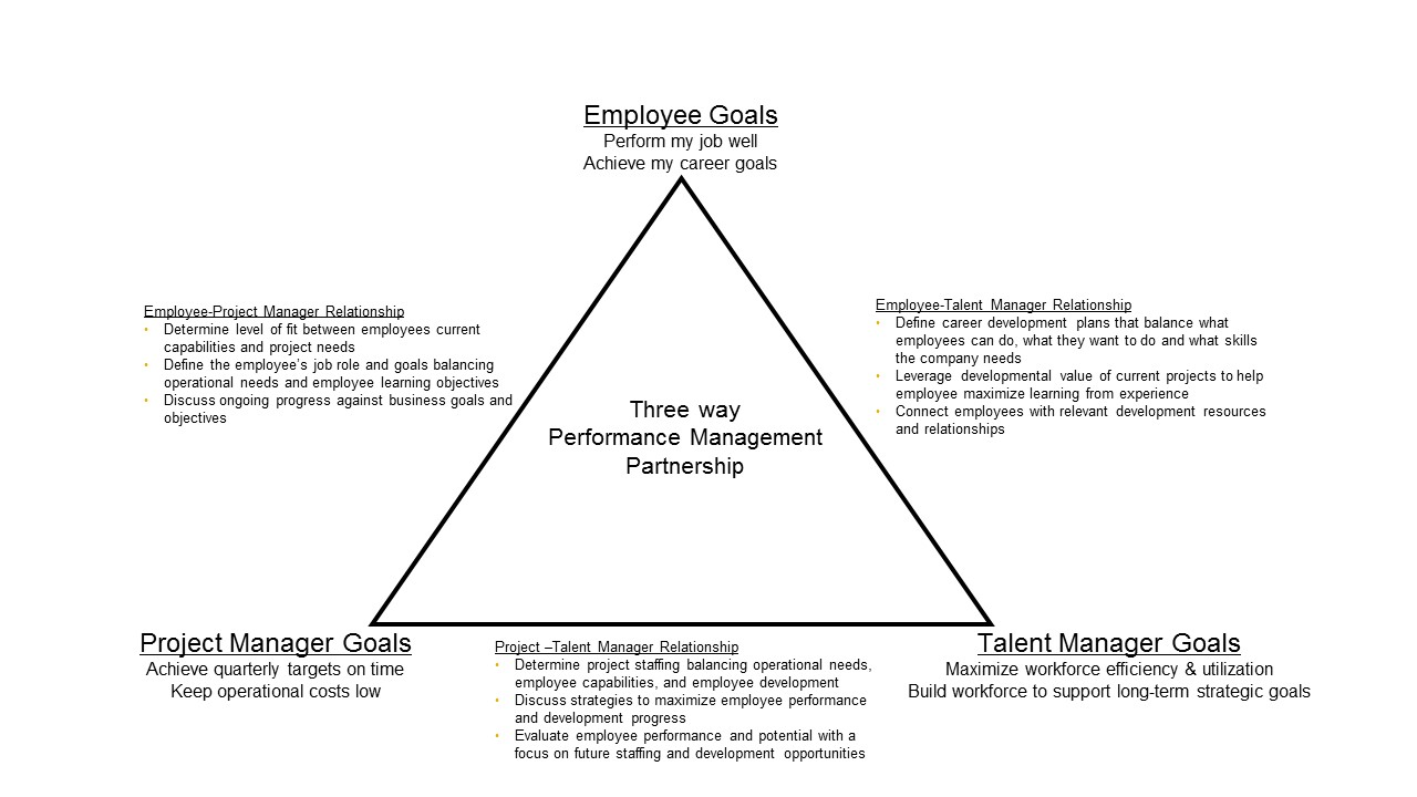 expanding performance management to balance near term business performance management 3 way partnership jpg