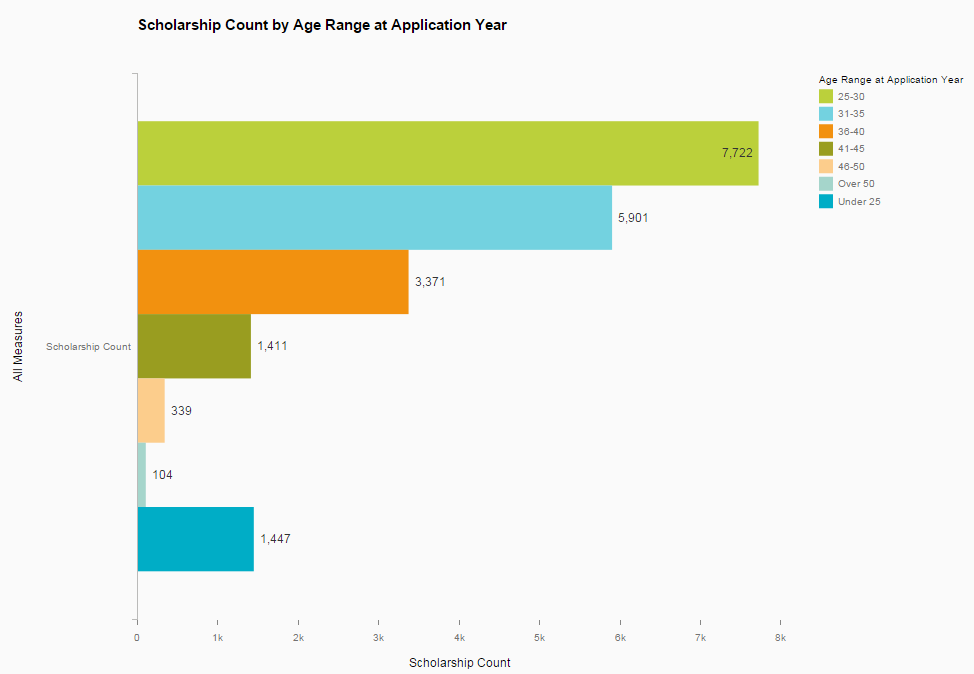 scholarship by age.PNG