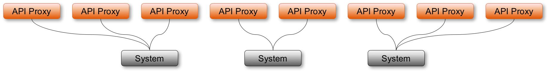 Part 1 – Introduction to API Management | SAP Blogs