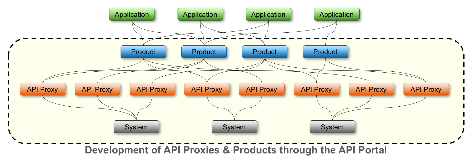 Part 1 – Introduction to API Management | SAP Blogs