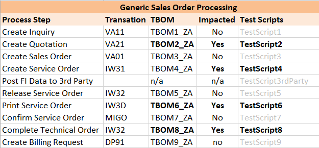 TBOMs for generic process.png