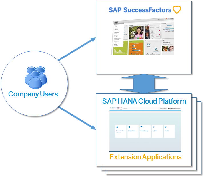Securing SuccessFactors Extensions on SAP HANA Cloud