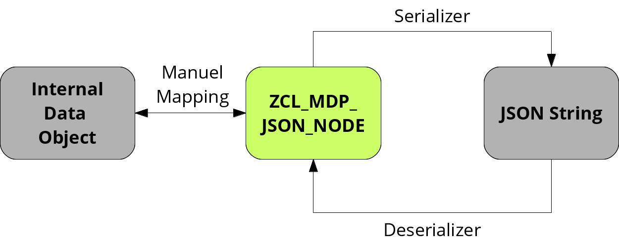 An Open Source ABAP JSON Library – ZCL_MDP_JSON_*   SAP Blogs Javadoc String