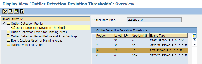 Display View _Outlier Detection Deviation Thresholds__ LOW_PROMO Event thresholds.png