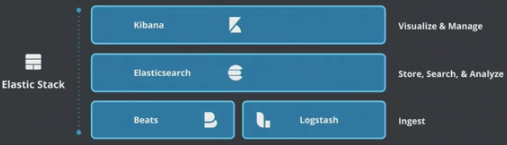 ELK – Elasticsearch Logstash Kibana | SAP Blogs