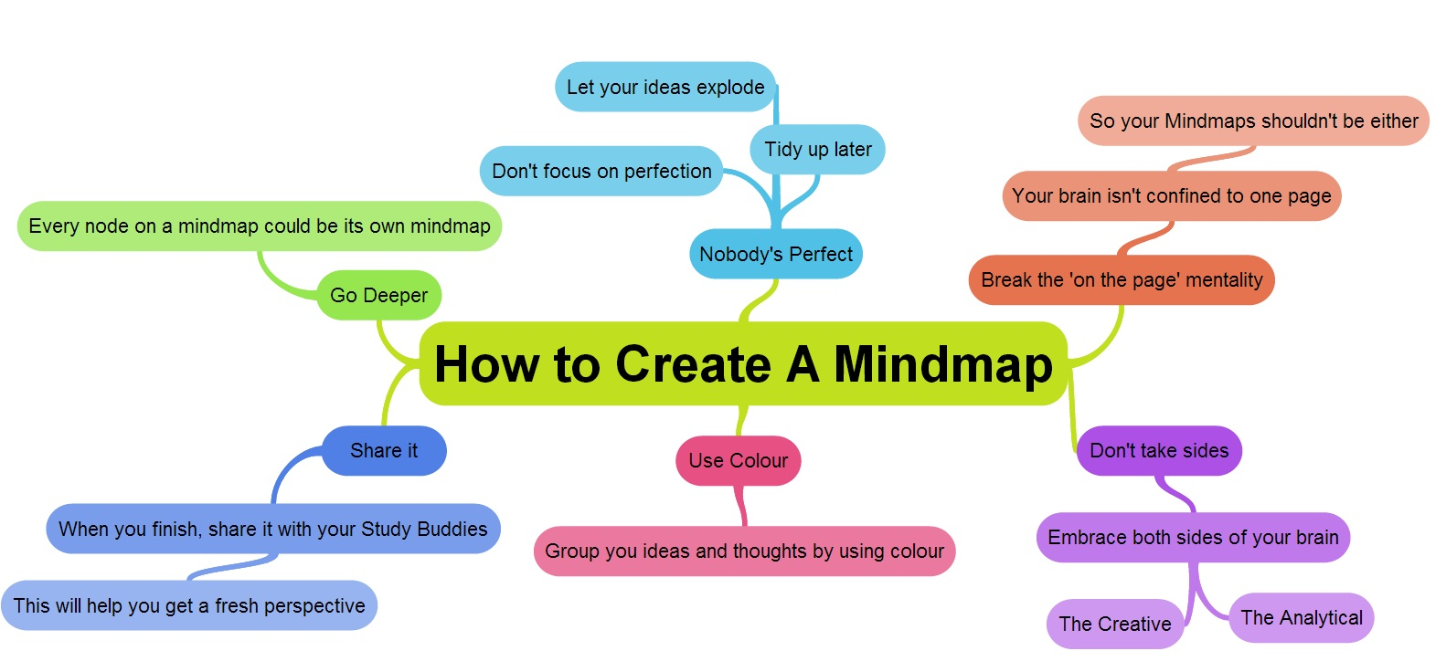 How-to-create-a-mind-map-mindmap.jpg