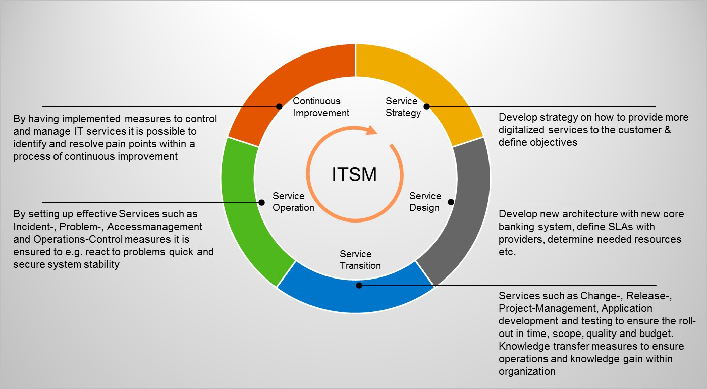 ITSM based on ITIL.jpg
