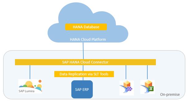 Agile Data Mart in SAP Cloud Platform | SAP Blogs