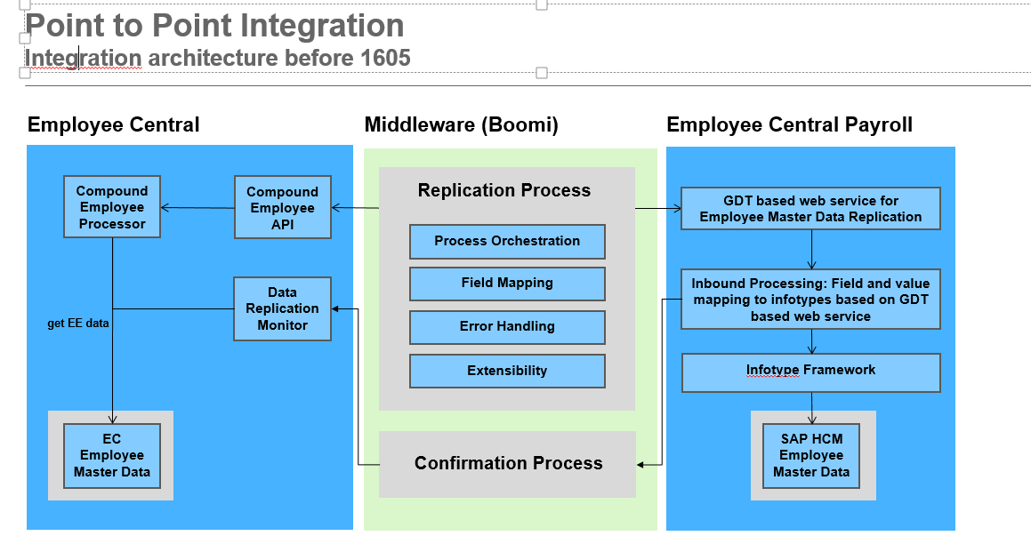 ec payroll point to point integration ptp sap blogs