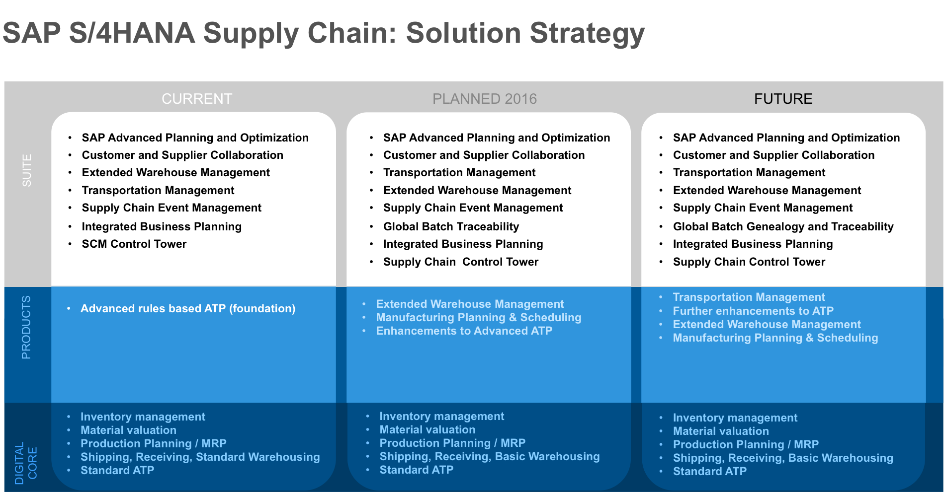 FAQ document Available on Strategy and roadmap for SAP S/4HANA and